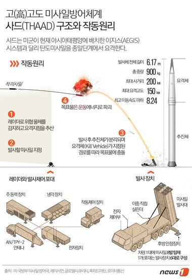 작전운용 위한 'Test' 돌입, 병력배치…사드 전격배치 이후엔