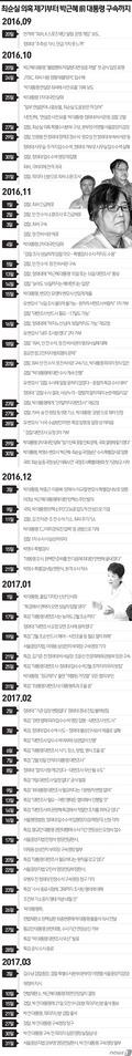 [그래픽]최순실 의혹 제기부터 박근혜 전대통령 구속까지