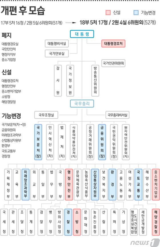 정부조직 18부5처17청…중소벤처기업부·통상교섭본부 신설