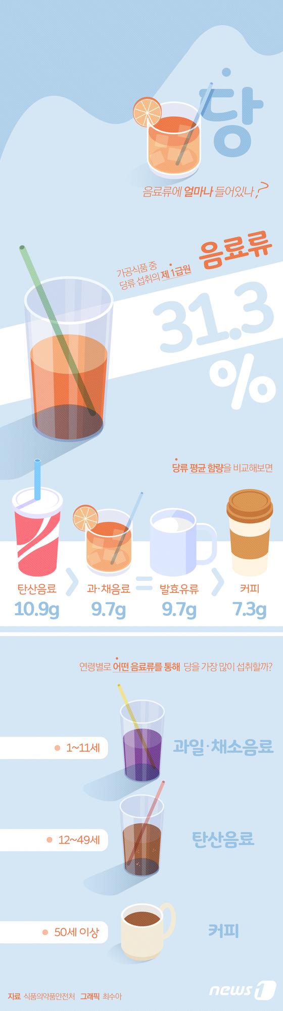 [그래픽뉴스] 당(糖), 음료류에 얼마나 들어있나?