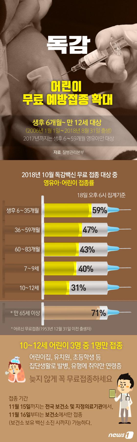 [그래픽뉴스] 어린이 독감백신 무료접종