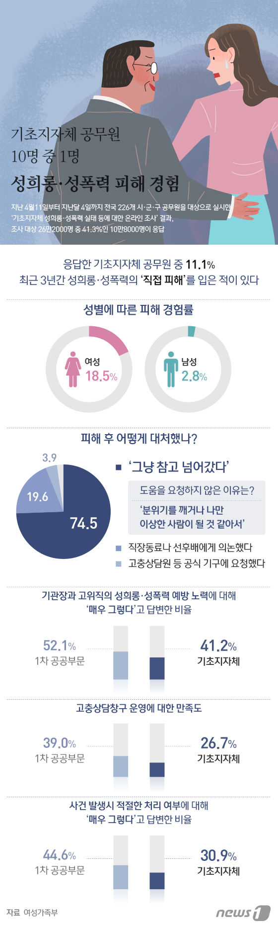 [그래픽뉴스] 기초지자체 공무원 10명 중 1명 성희롱