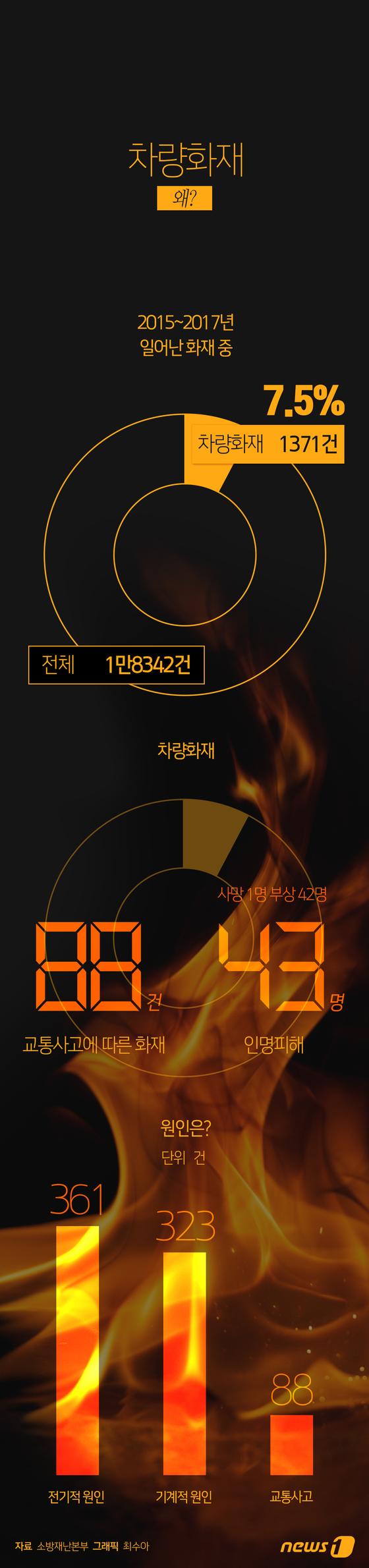 [그래픽뉴스] 최근 3년 차량화재 1371건…어떤 이유