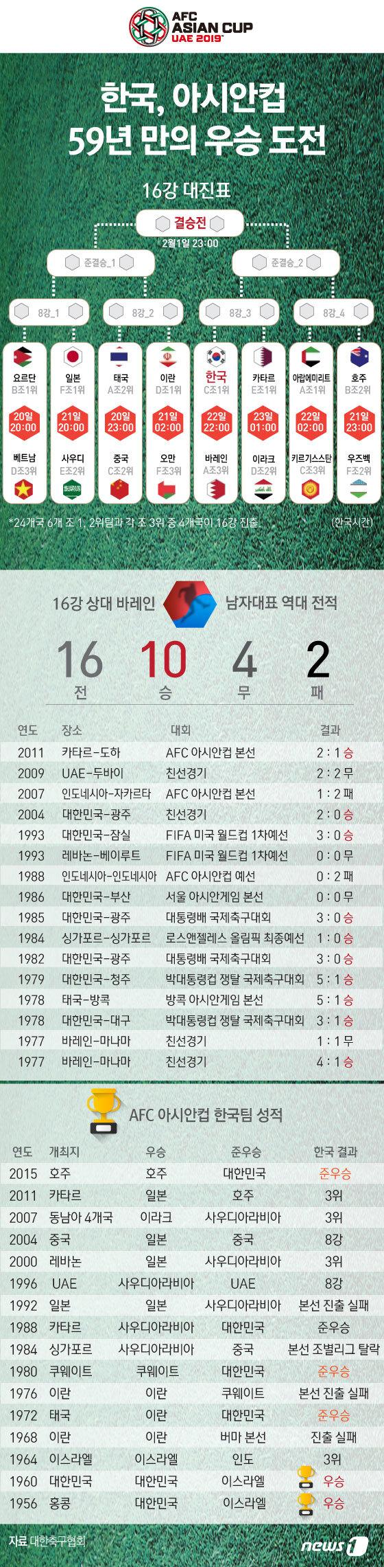 [그래픽뉴스] 59년 만의 우승도전 아시안컵 16강 대