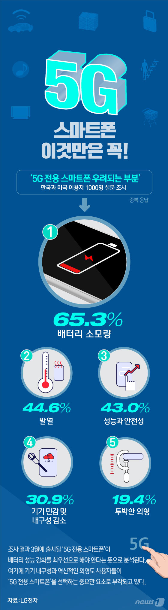 [그래픽뉴스] 5G 스마트폰, 이것만은 꼭!