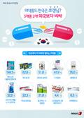 [그래픽뉴스] 의약품도 한국은 호갱님? 3개중 2개 외국보다 비싸