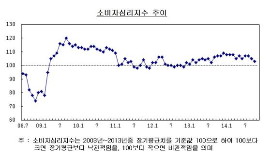 """소비자심리 14개월래 '최악'…""""생활형편 어렵다"""""""