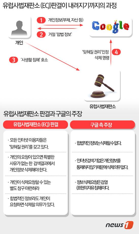 기사도 삭제대상? '잊혀질 권리' 섣부른 법제화 우려