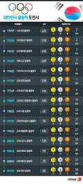 [광복70주년] 대한민국 올림픽史…'참가 의의'에서 '세계 톱10'으로 우뚝