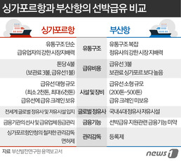 해상유 빼돌리기 탓?…부산항 급유산업 고사위기