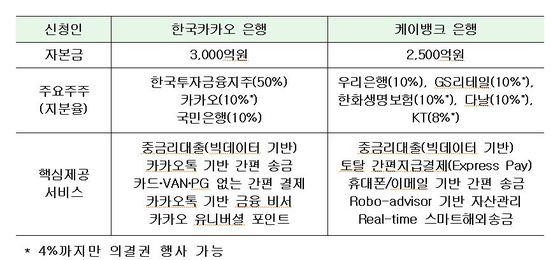 """인터넷전문은행, """"유사시 자금조달 능력은?"""" 안정성이 승패 갈라"""
