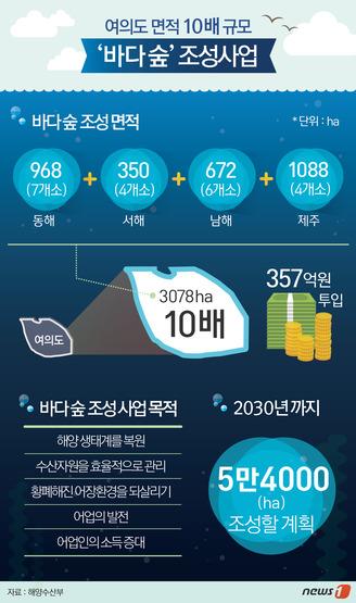 [그래픽뉴스] '바다 숲' 조성사업