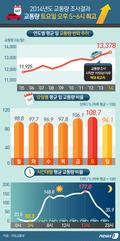 [그래픽뉴스] 2014년도 교통량 조사결과