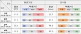 [날씨] 6월 대전·충남