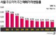 서울 아파트 5월 0.47% 상승…2006년 이후 최대