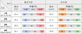 [날씨] 7월 대전·충남
