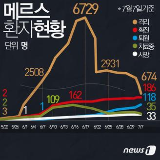 [그래픽뉴스] 7월7일 메르스 환자현황 전광판