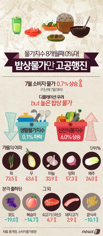 물가지수 8개월째 0%대…밥상물가만 고공행진