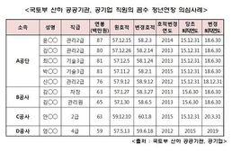 호적 고쳐 수억 '꿀꺽'…공공기관 '꼼수 정년연장'