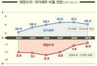 물 건너간 '균형재정' 2016년 국가채무 비중 첫 40%대 진입