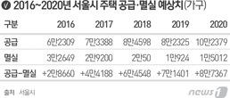 서울 2020년까지 30만가구 주택 과잉공급