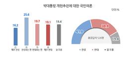 임기내 개헌추진, 찬성 41.8% vs 반대 38.8%