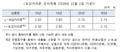 보금자리론 11월 금리 최저 연 2.50% 동결