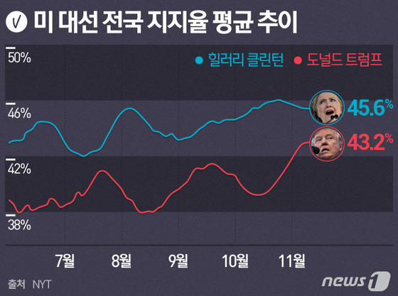 [그래픽] 美 대선 전국 지지율 평균…트럼프 맹추격