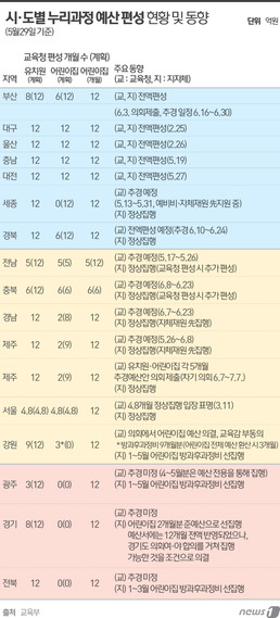 누리예산 떠넘기기 계속…서울·전남 당장 '텅텅'