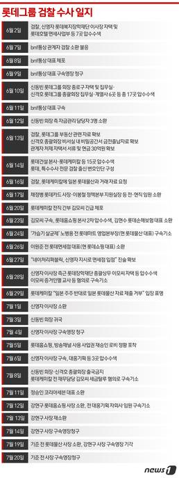 형제 전쟁 1년…'원톱' 신동빈 검찰소환 위기