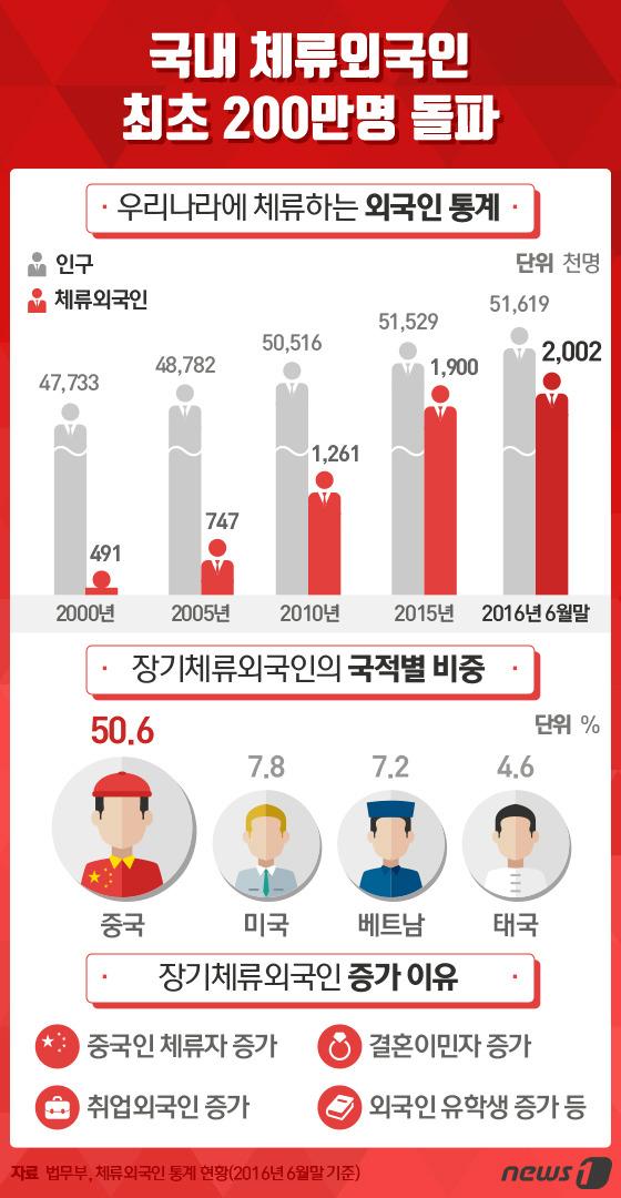 국내 체류외국인 200만명 돌파