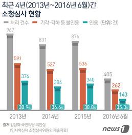 공무원 성범죄도 '솜방망이'…작년 44% 감경