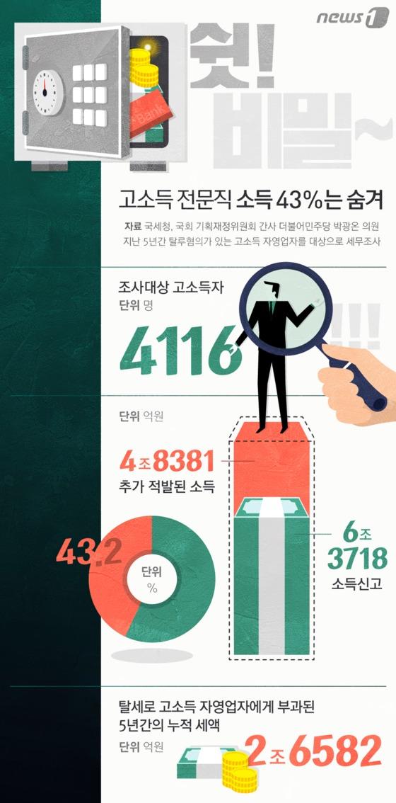 [그래픽뉴스] 고소득 전문직 소득 43%는 숨겨