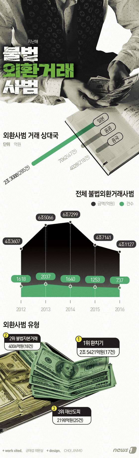 [그래픽뉴스]지난해 불법외환거래 737건 4조1127억원