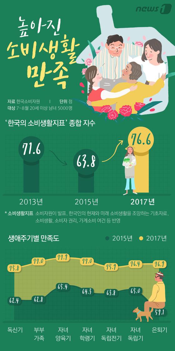 [그래픽뉴스] 朴정부보다 높아진 소비생활 만족
