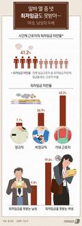 [그래픽뉴스] 알바 열 중 넷 최저임금도 못받아…여성, 남성의 두배