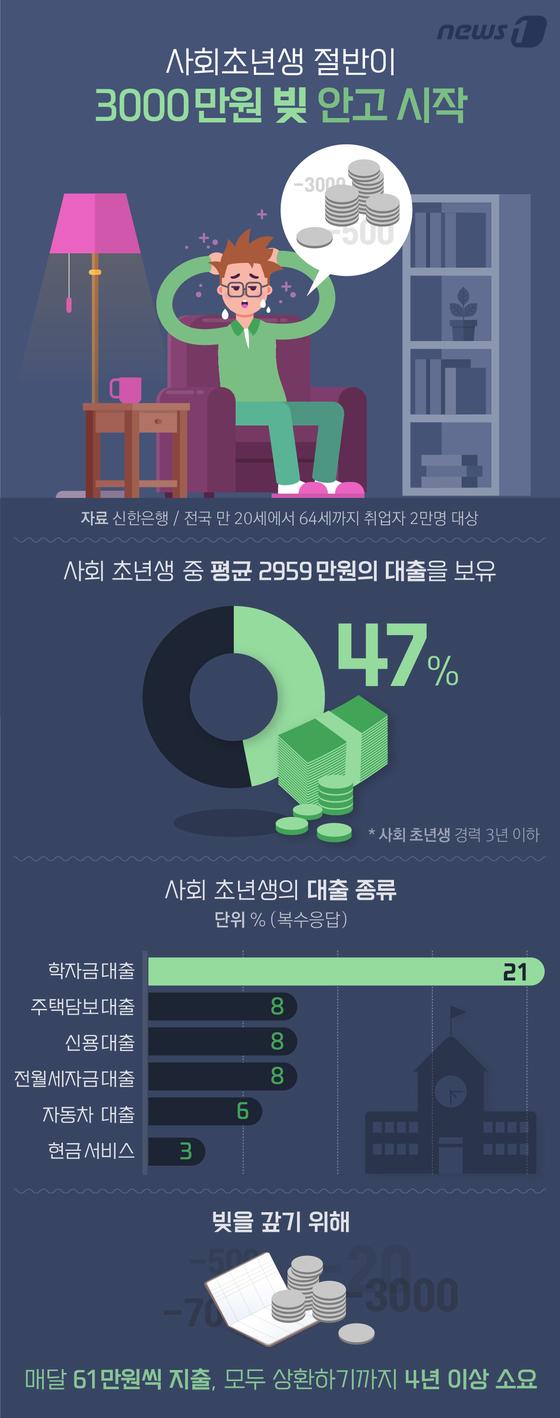 [그래픽뉴스] 사회초년생 절반이 3000만원 빚 안고 시작