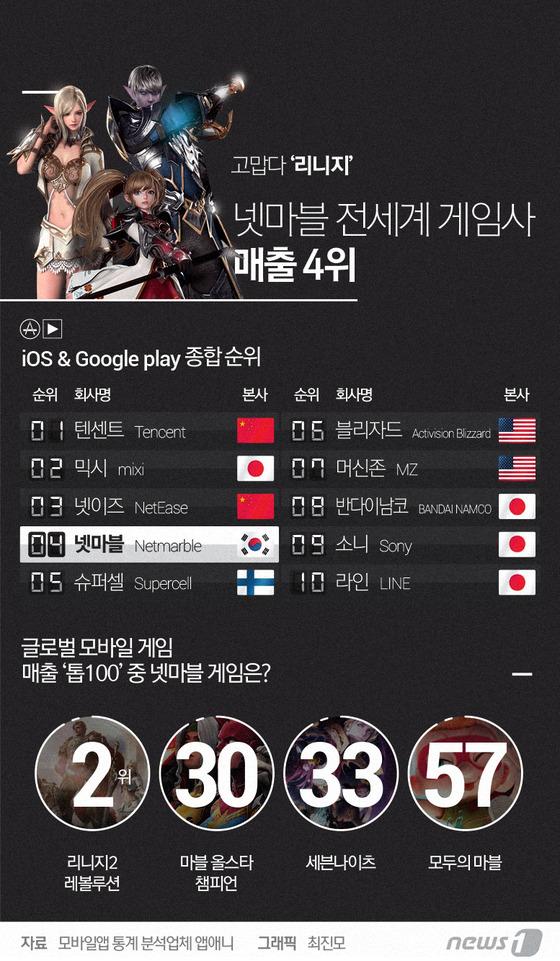 [그래픽뉴스]넷마블 전세계 매출 4위