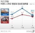 스파오 1위 매장 사상 첫 '명동→강남' 이동