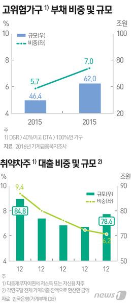 취약계층 가계 빚 78.6조…금리인상땐 '시한폭탄'