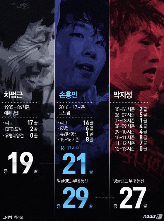 [그래픽]손흥민 시즌 20·21호골 폭발 차범근·박지성 뛰어넘어