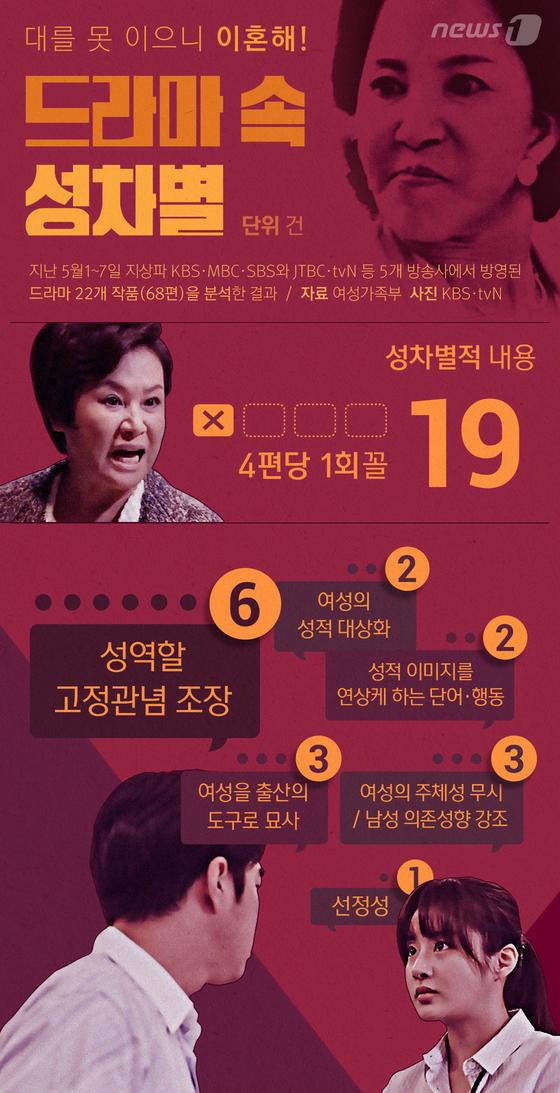 [그래픽뉴스] 대를 못이으니 이혼시켜야…드라마 속 '성차별'