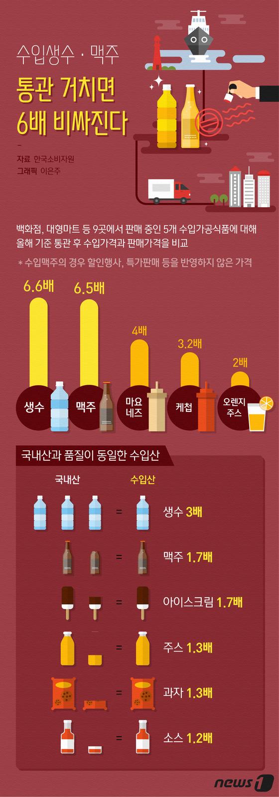 [그래픽뉴스] 수입생수·맥주 통관 거치면 6배 비싸진다