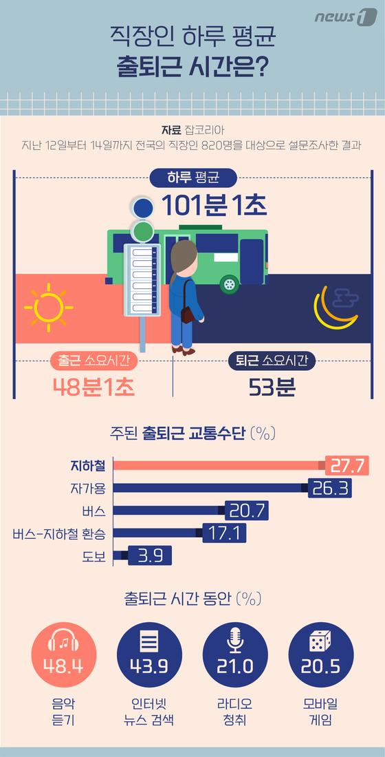 [그래픽뉴스] 직장인 하루 평균 출퇴근 시간은?