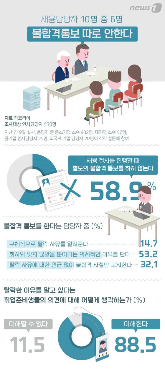 [그래픽뉴스] 채용담당자 10명 중 6명 \