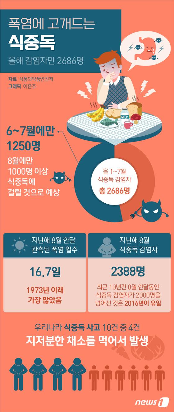 [그래픽뉴스] 폭염에 고개드는 \'식중독\'…올해 감염자만 2686명