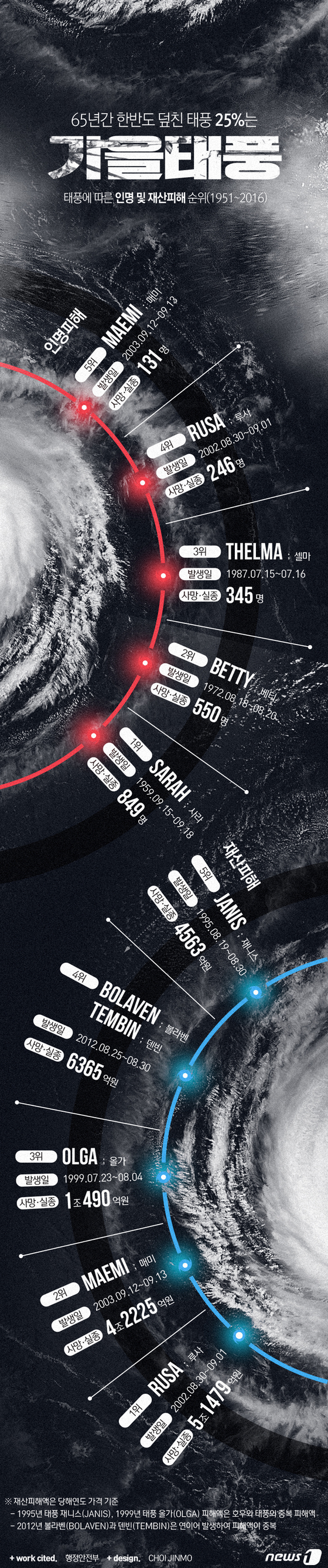 [그래픽뉴스]65년간 한반도 덮친 태풍 25% \'가을태풍\'