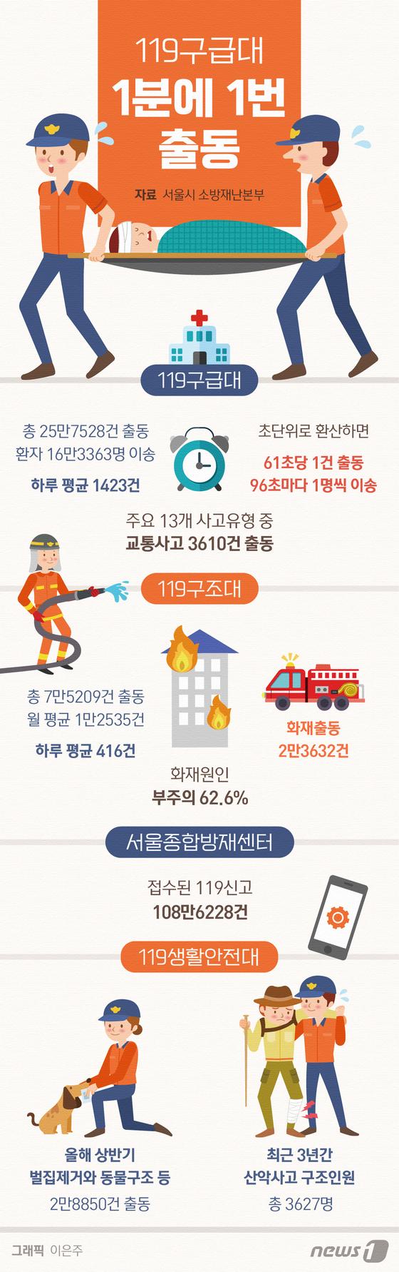 [그래픽뉴스] 119구급대 1분에 1번 출동