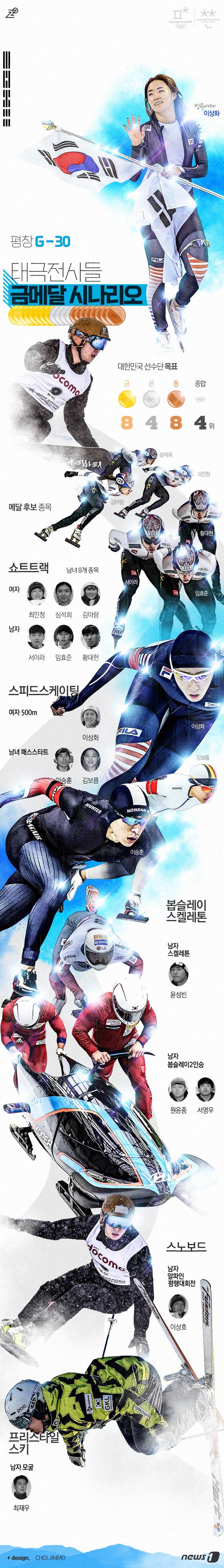 [그래픽뉴스]평창올림픽, 태극전사 금빛 시나리오