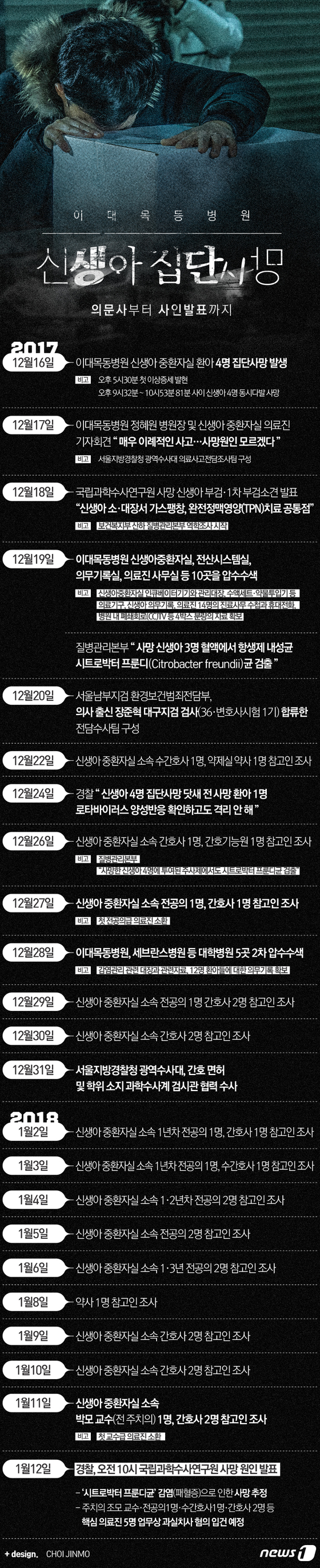 [그래픽뉴스]이대목동병원 '신생아 집단사망' 의문사부터 사인발표까지